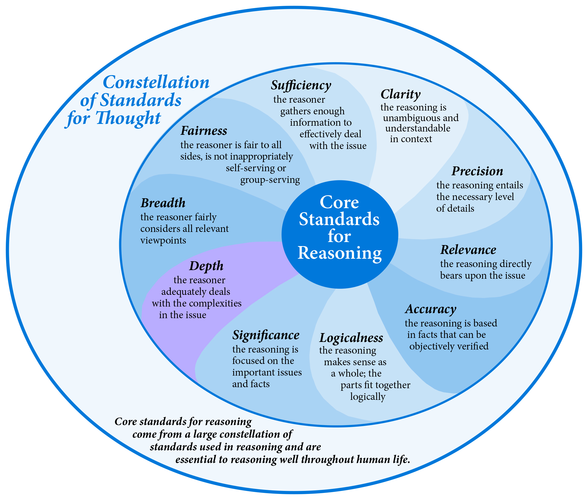Core Standards of Reasoning Diagram